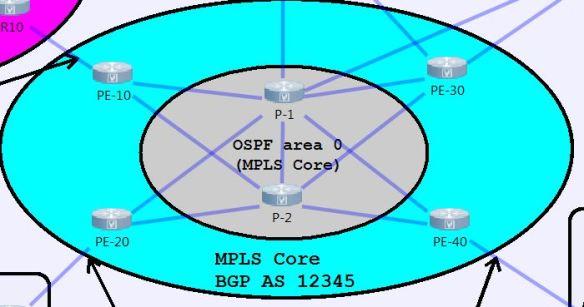 MPLS-Core